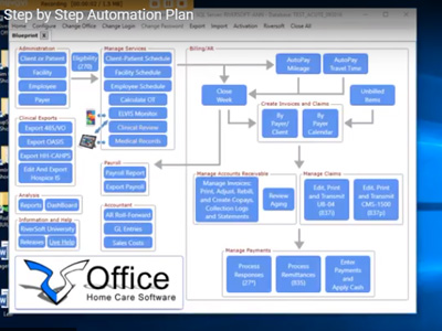 Step by Step Automation Plan